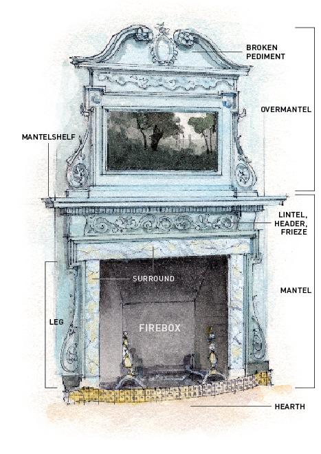 fireplace anatomy