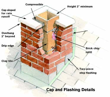 Chimney Flue Insulation Materials