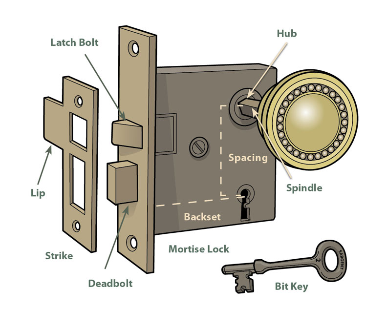 To repair old doorknobs and locks, start by learning a few key parts.