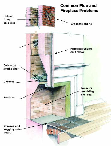chimney checklist old house restoration products u0026 decorating