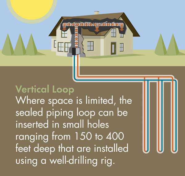 The drawing depicts a closed-loop, liquid-to-air system using vertical loops—deeper but not as space-consuming as horizontal pipes.