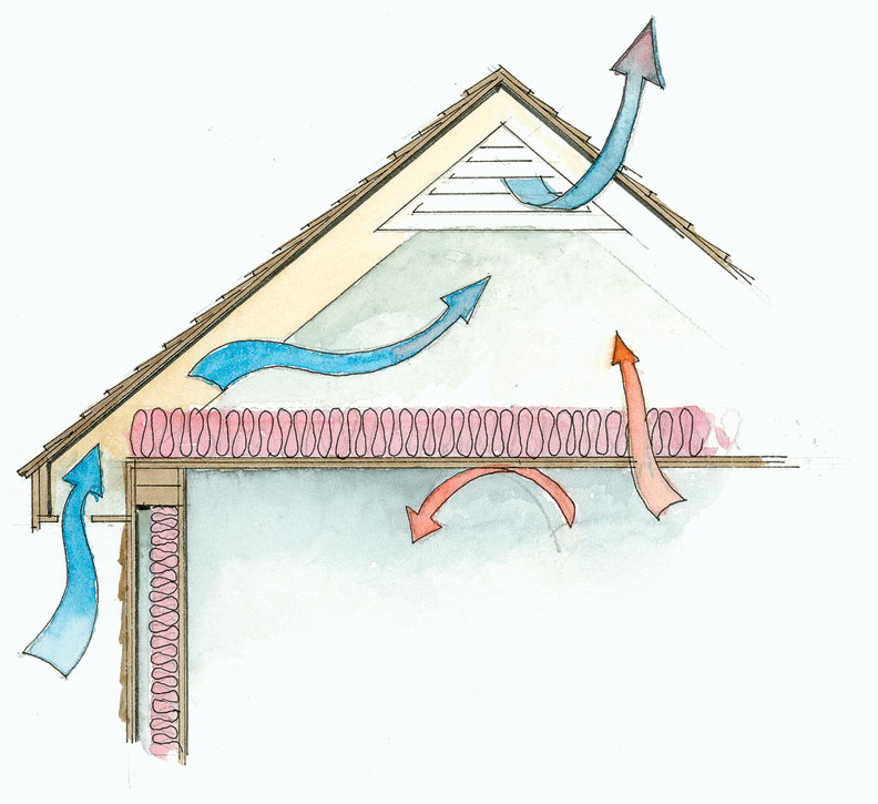 When insulating unfinished attics, place the batts on the floor with the vapor retarder facing down toward the living space.