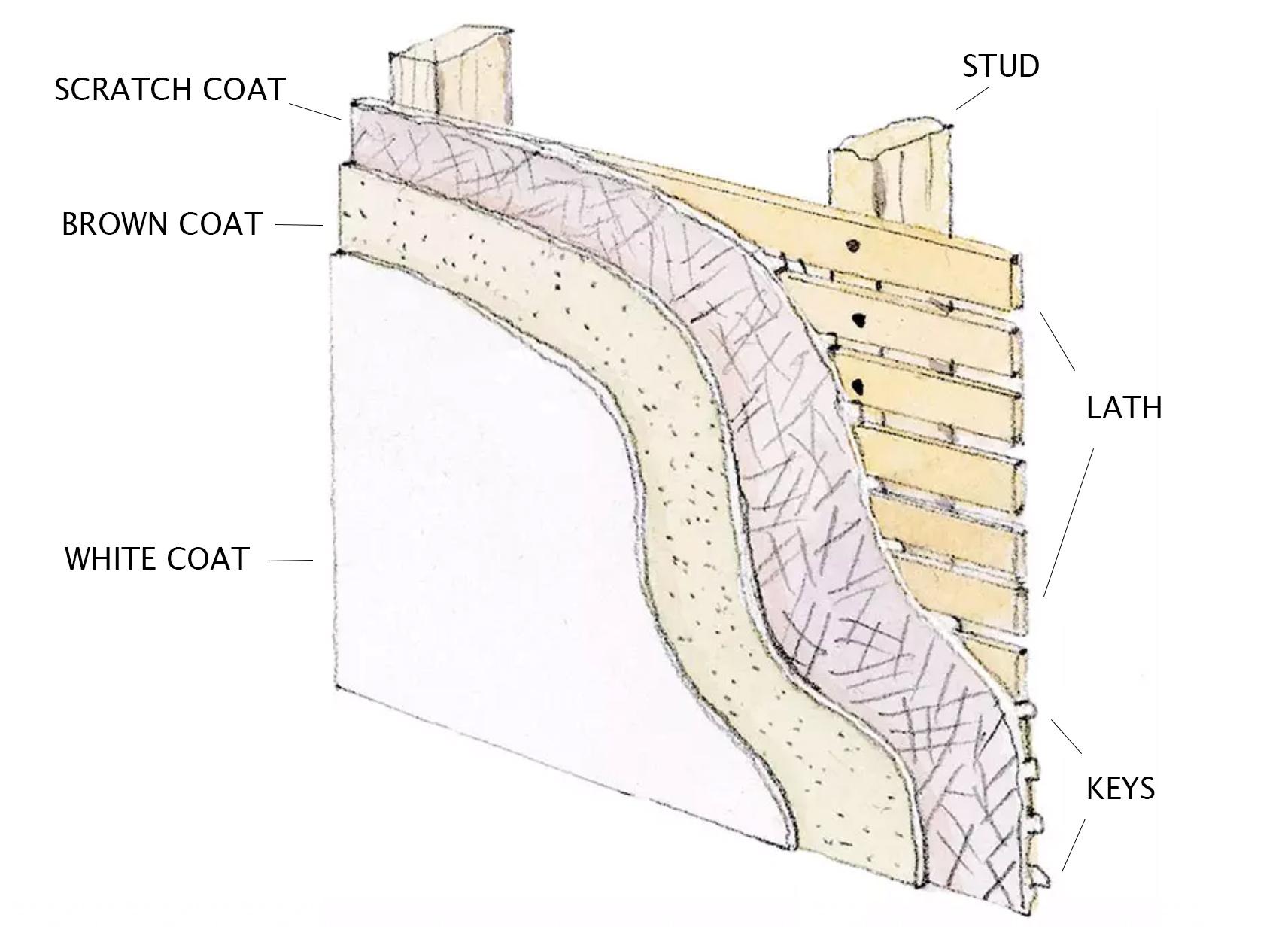 3-coat plaster diagram