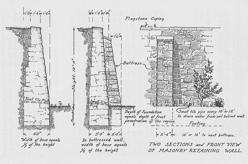 Plans for building a stone retaining wall from America's Garden Book.