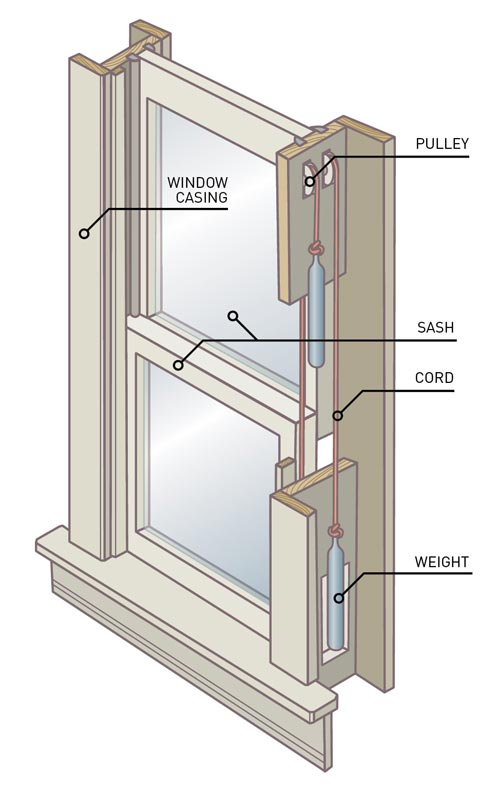 Diagram of a sash window