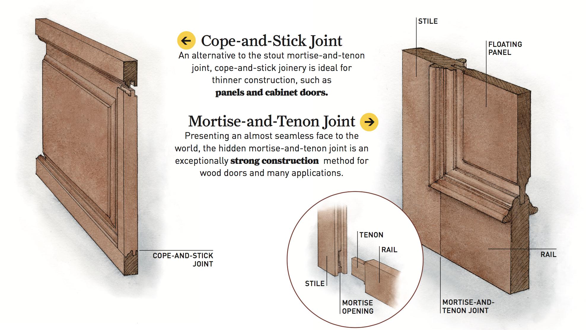 Door Terminology Restoration Amp Design For The Vintage