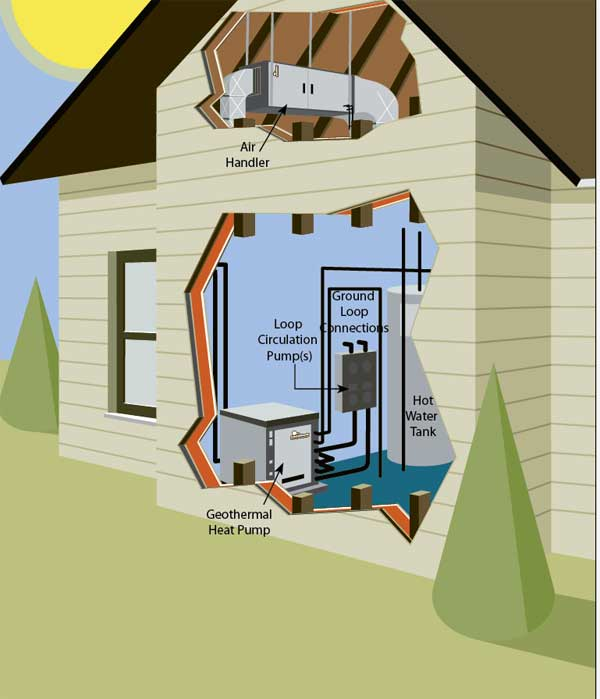 The cutaway shows how an indoor, split-system pump delivers warmed air and preheats household water.