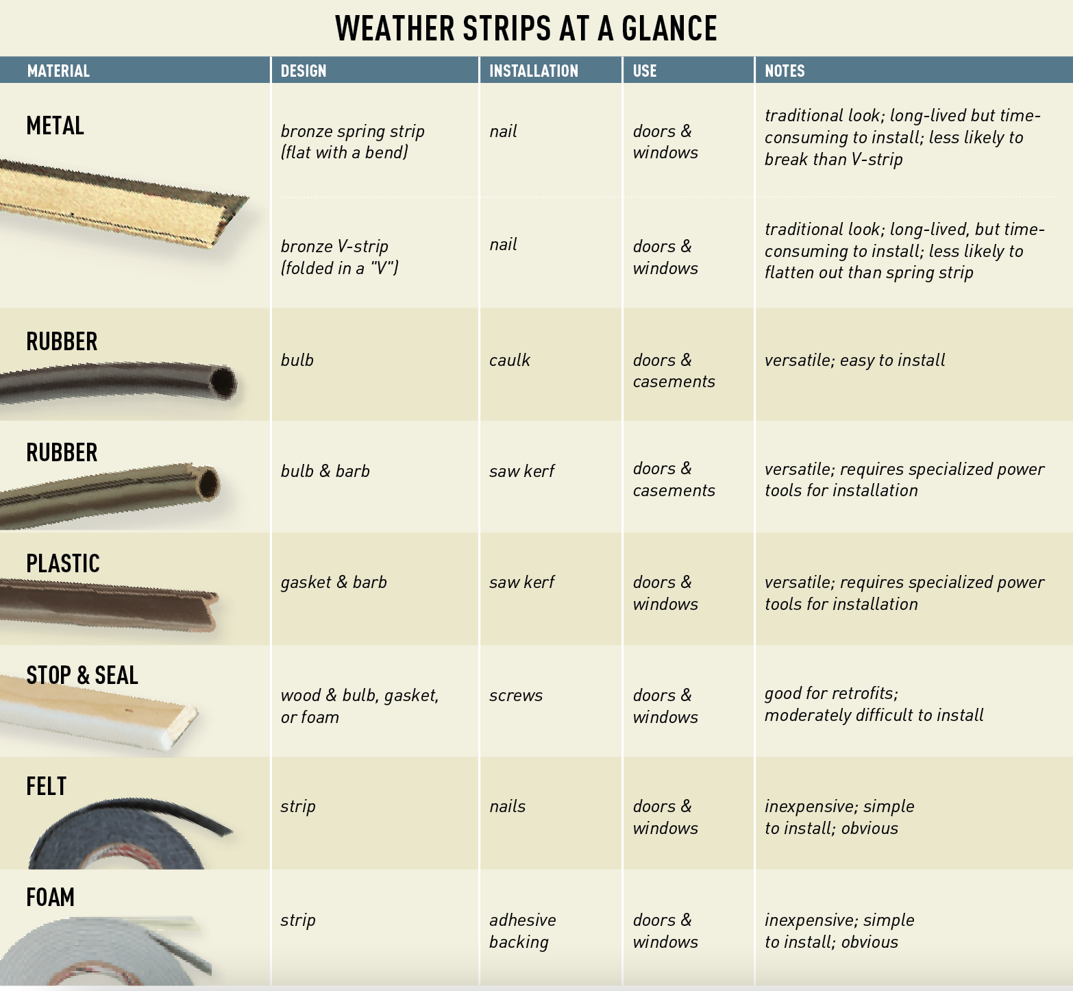 weather stripping chart